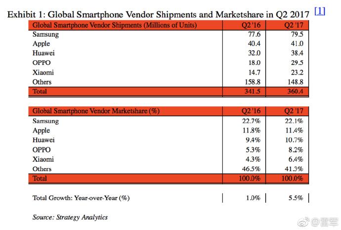 Strategy Analytics: Крупные китайские производители смартфонов нарастили рыночную долю, а Samsung и Apple - незначительно потеряли