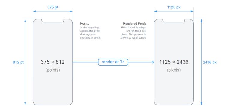 5,8-дюймовый экран смартфона iPhone X на самом деле меньше, чем 5,5-дюймовый экран iPhone 8 Plus