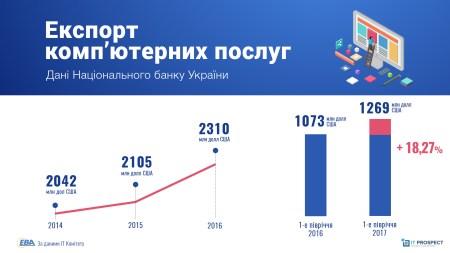 ЕВА: ІТ-индустрия заняла третье место в структуре экспорта Украины, увеличив объем услуг до $1,25 млрд (+18,3%) в первом полугодии 2017 года