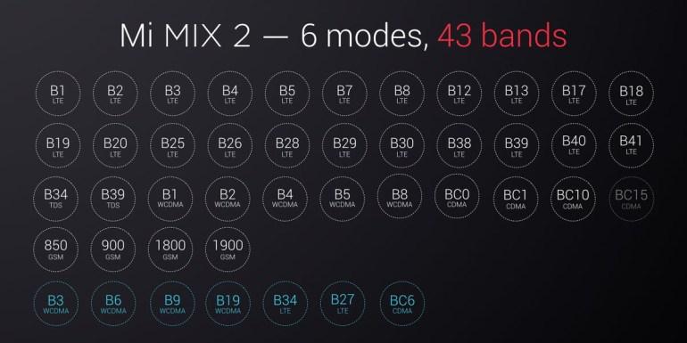 Представлен смартфон Xiaomi Mi Mix 2