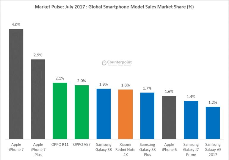 Counterpoint: Huawei впервые превзошла Apple по рыночной доле смартфонов, заняв второе место вслед за Samsung