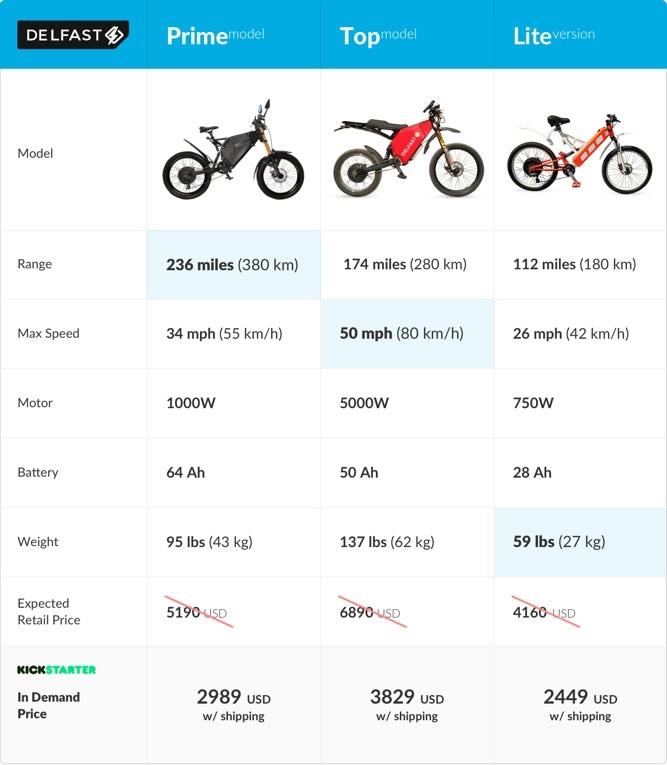 Электробайк DelFast eBike уже собрал на Kickstarter $120 тыс., самая популярная версия - Prime с максимальным запасом хода
