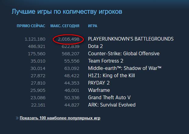 PlayerUnknown's Battlegrounds преодолел отметку в 2 миллиона одновременно играющих, его купили уже 16 млн игроков