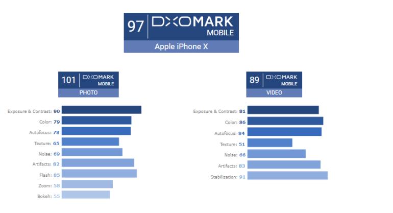 Apple iPhone X стал первым смартфоном, который получил свыше 100 баллов в фототесте DxOMark