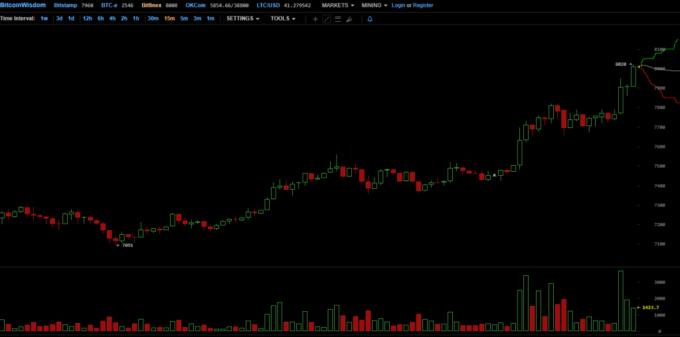 Курс Bitcoin ненадолго превысил $8000