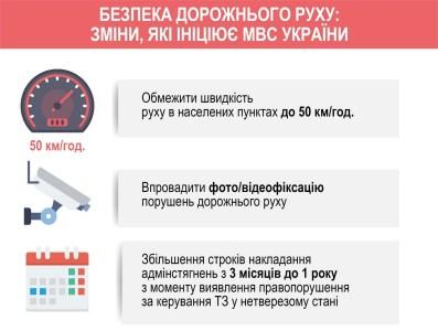 МВД Украины инициирует ужесточение наказания за нарушение ПДД: увеличение штрафов, видеофиксация нарушений, снижение максимальной скорости до 50 км/ч, временные права и др.