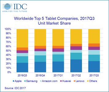 IDC: Четыре из пяти крупнейших производителей планшетов нарастили темпы продаж, показатели упали только у Samsung