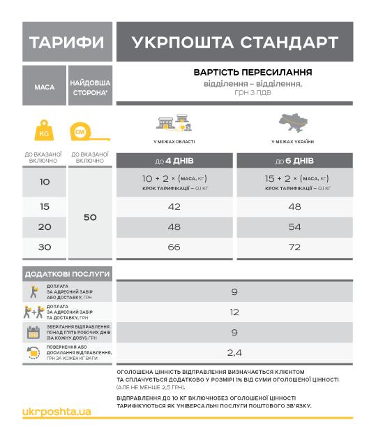 «Укрпошта» объявила новые тарифы для услуг «Укрпошта Стандарт» и «Укрпошта Експрес», которые начнут действовать с 1 января 2018 года