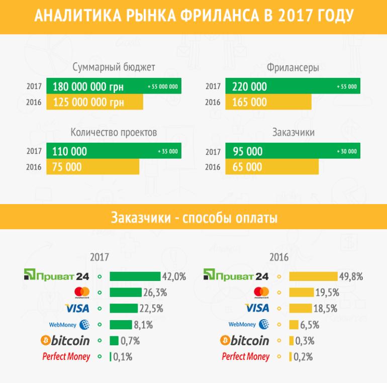 Freelancehunt рассказал, как изменился рынок фриланса в Украине за 2017 год [инфографика]