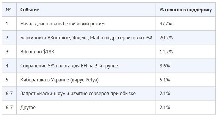 Итоги 2017 года по версии DOU.UA: безвиз, блокировка российских соцсетей и биткойны
