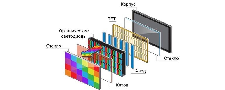 История телевизора: от механического ящика до ультратонкой панели