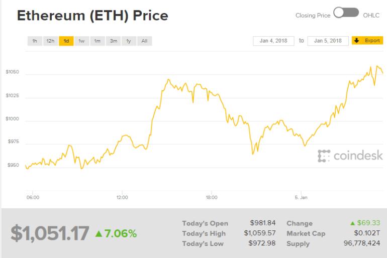 Курс Ethereum впервые преодолел отметку в $1000, хотя еще месяц назад криптовалюта стоила около $400