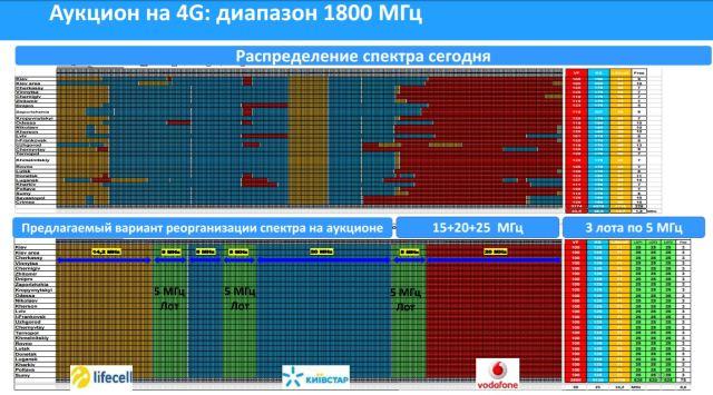 Операторы приняли участие в аукционе на 4G в диапазоне 2600 МГц. Что это значит? - ITC.ua