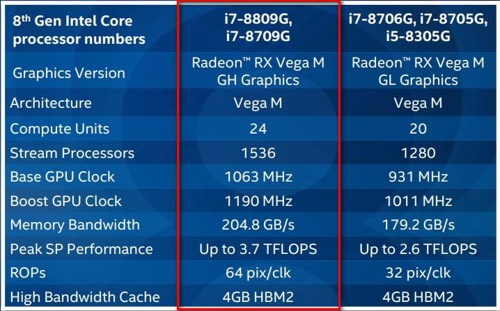 Процессоры Intel Core с графикой Radeon RX Vega M: долго ли играючи?