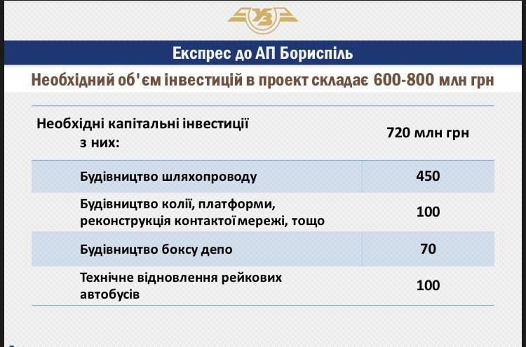 """Кабмин одобрил строительство скоростной железнодорожной линии Киев - аэропорт """"Борисполь"""". Линию стоимостью 800 млн грн построят до конца 2018 года, путь займет 35 минут, стоимость билета - 80-120 грн"""