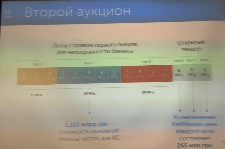 """""""У нас много денег, можете передать это конкурентам"""": Киевстар хочет выкупить два из трех свободных лотов на втором 4G-тендере 1800 МГц"""
