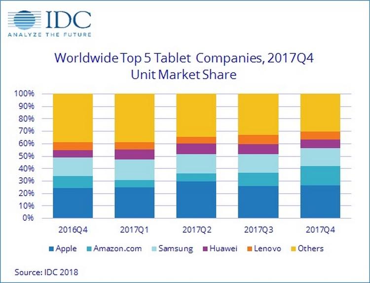 IDC: В 2017 году рынок планшетов продолжил падение. В четвертом квартале Amazon обогнал Samsung и вышел на второе место, в лидерах традиционно Apple