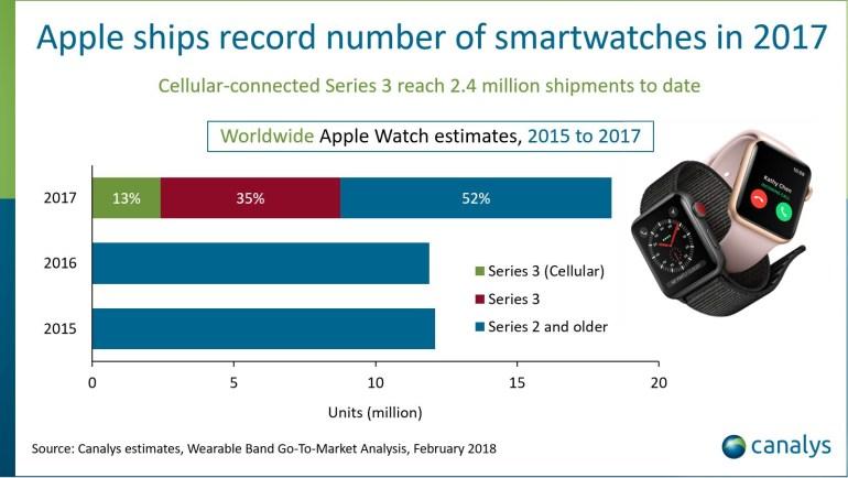 Canalys: В прошлом году Apple нарастила продажи умных часов Watch на 54% — до 18 млн штук