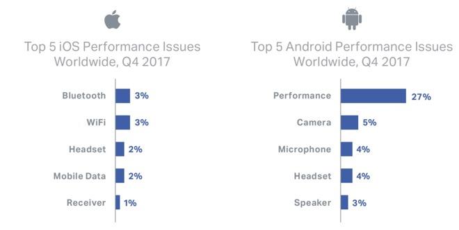 Восстановленные iPhone «съедают» продажи новых среднебюджетных смартфонов