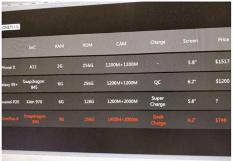 Утечка: топовая версия OnePlus 6 с 8 ГБ ОЗУ и 256 ГБ флэш-памяти будет стоить $750