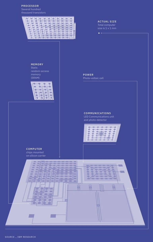IBM показала самый маленький ПК в мире в виде микросхемы размерами 1х1 мм
