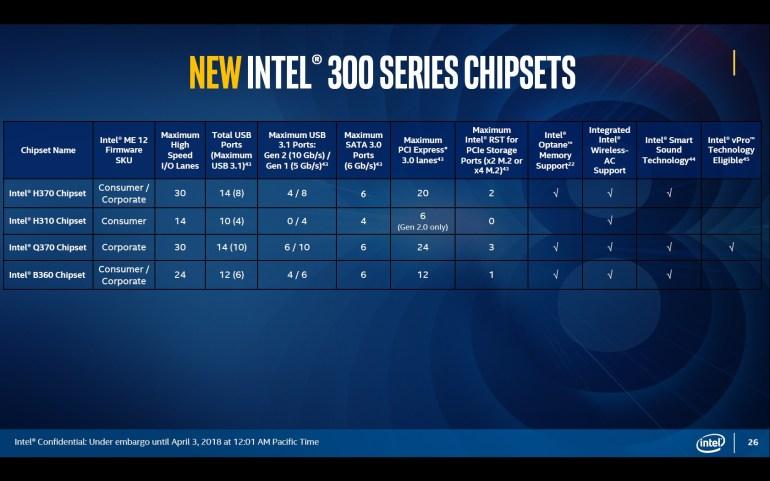 Intel представила новые десктопные процессоры и чипсеты для Core 8-го поколения