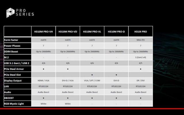 Intel представила новые десктопные процессоры и чипсеты для Core 8-го поколения - ITC.ua