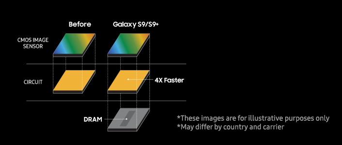 Samsung рассказала, как пришлось модифицировать камеру для реализации режима Super Slo-mo в Galaxy S9