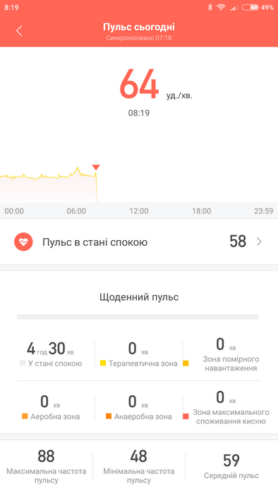 Обзор фитнес-трекера Amazfit Cor - ITC.ua
