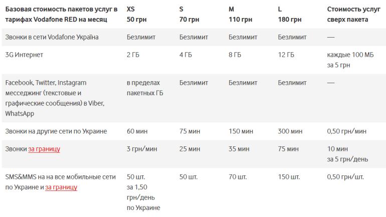 С 5 мая 2018 года оператор Vodafone Украина закрывает тариф Vodafone RED XS и автоматически переводит абонентов на тарифы RED EXTRA с более высокой абонплатой