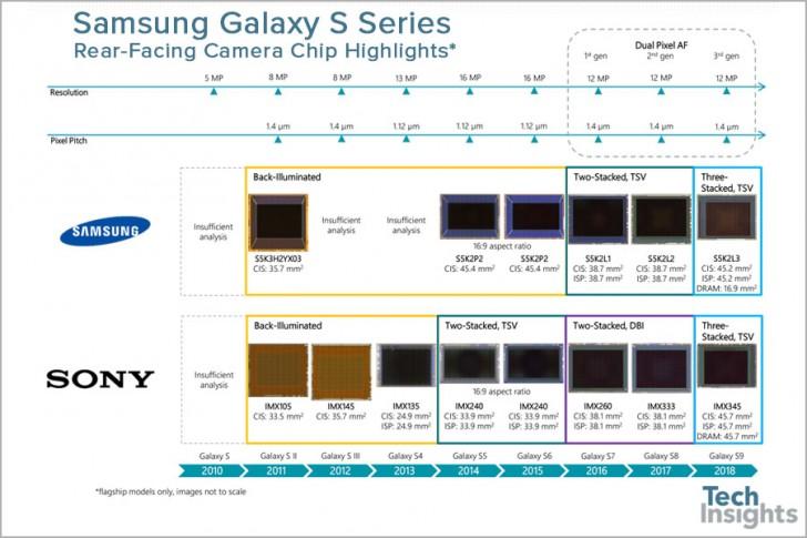 В смартфонах Galaxy S9 применяются различные фотосенсоры – от Sony и Samsung