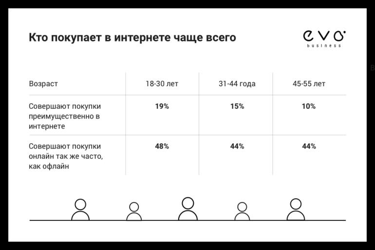 Исследование: более половины жителей крупных городов Украины делают покупки в интернете, самые популярные категории - электроника, одежда и косметика