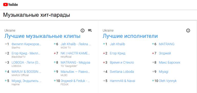 YouTube запустил в Украине музыкальные хит-парады с наиболее популярными песнями, клипами и исполнителями