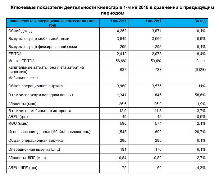 """""""Киевстар"""" привлек полмиллиона новых абонентов и на 59% увеличил доходы от мобильного интернета"""