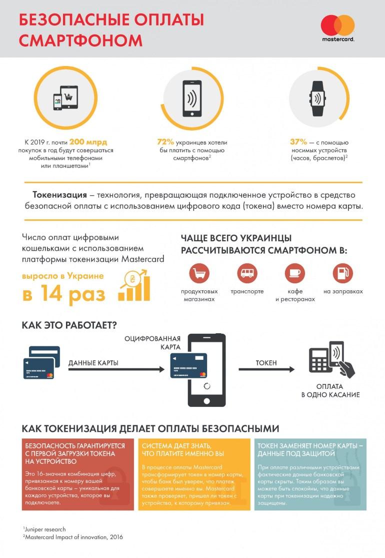 ОБНОВЛЕНО: Apple Pay заработал в Украине, первым партнёром стал «ПриватБанк»