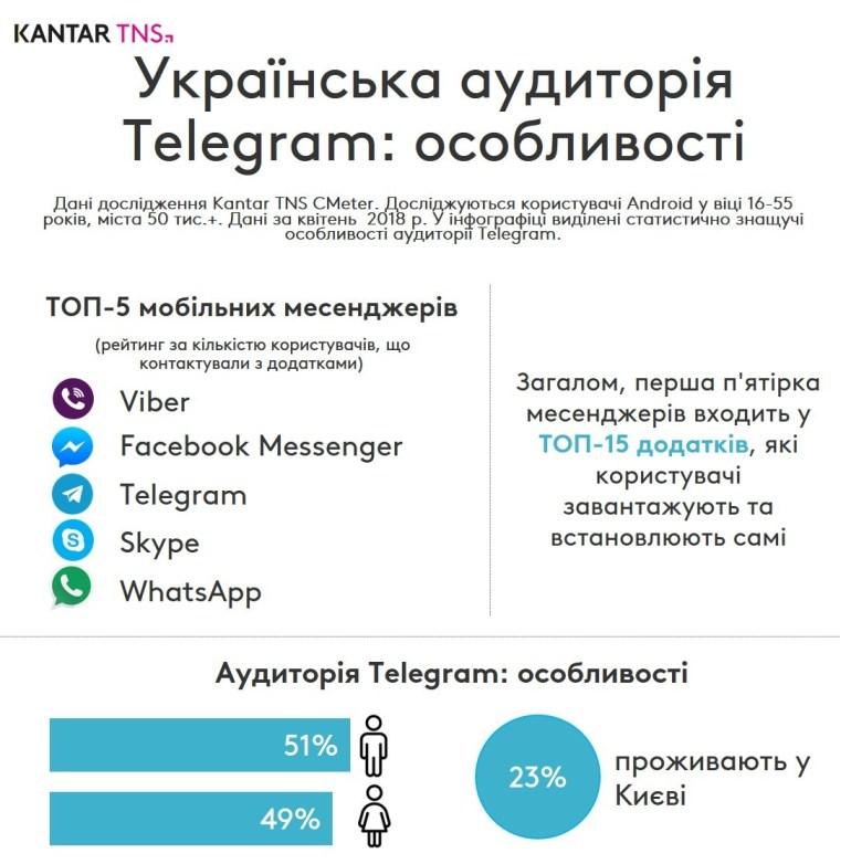 Особенности украинской аудитории мессенджера Telegram на Android-смартфонах [инфографика]