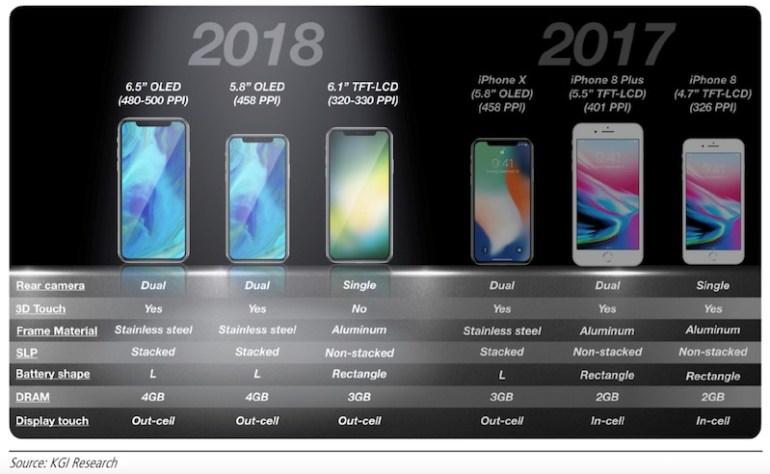 С 2019 года Apple собирается перевести все свои смартфоны на OLED-дисплеи, акции Japan Display и Sharp отреагировали падением