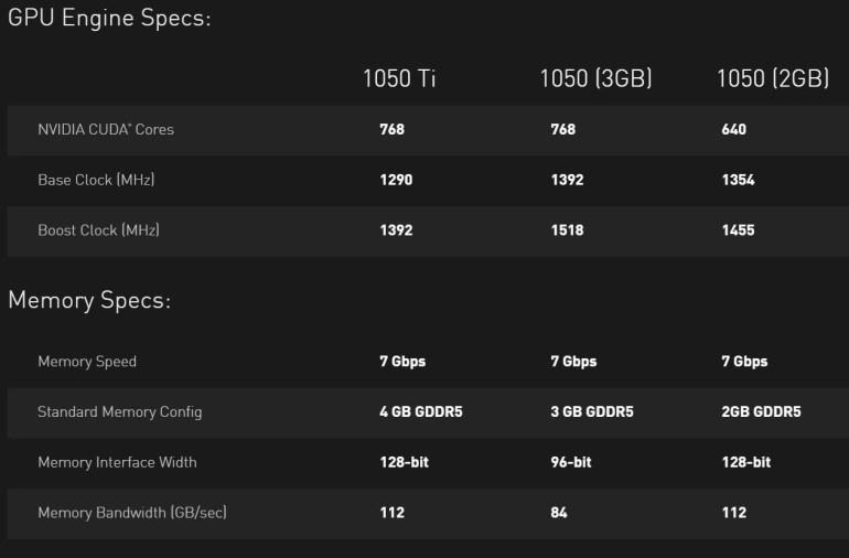 Видеокарта NVIDIA GeForce GTX 1050 3GB представлена официально