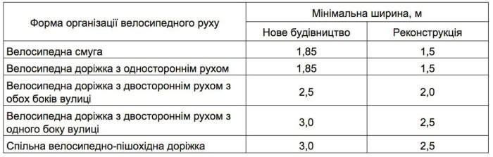 В Украине сузят полосы движения на дорогах и сделают обязательными велосипедные полосы и дорожки