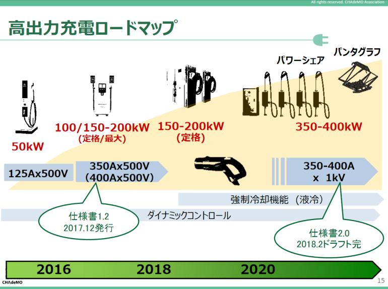 CHAdeMO представила новую версию стандарта мощностью 400 кВт и отчиталась о достижении отметки в 18,5 тыс. электрозаправок, а в Китае уже работают над зарядкой на 900 кВт
