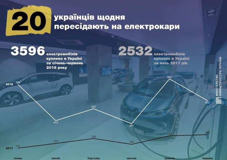 Мининфраструктуры: Ежедневно 20 украинцев пересаживаются на электромобили, за первые полгода в стране купили 3600 таких машин