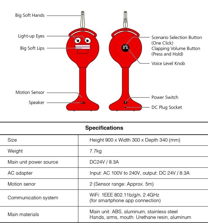Big Clapper – робот из Японии, который может зааплодировать вас до смерти. «Всего» за $4500