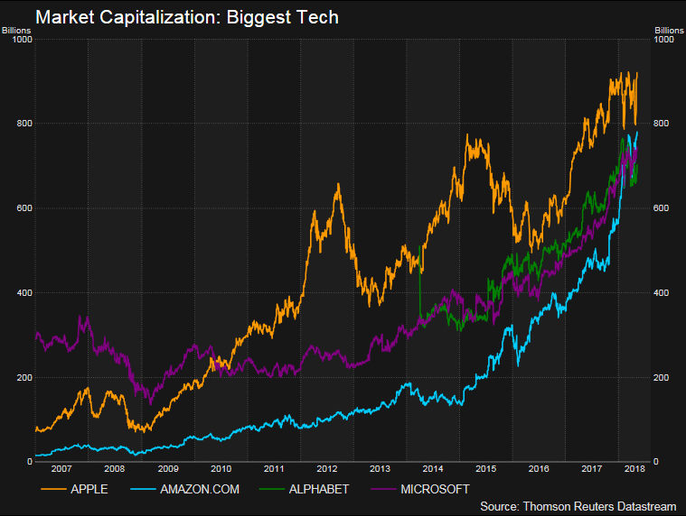 У Amazon еще есть шансы обойти Apple и первой преодолеть отметку триллион долларов по рыночной капитализации