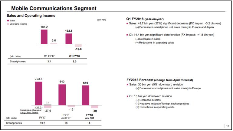 Sony Mobile продолжает лихорадить. Мобильный бизнес компании сократился почти вдвое