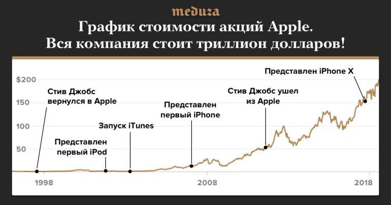 Apple – первая американская компания стоимостью 1 триллион долларов