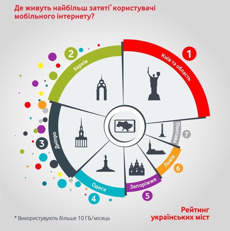 """Vodafone выяснил, как ведут себя """"цифровые украинцы"""" в интернете [инфографика]"""