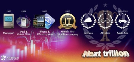 Мин-Чи Куо: В 2020 году Apple выпустит очки дополненной реальности, а в 2023-2025 годах – автомобиль, после чего подорожает до $2 трлн