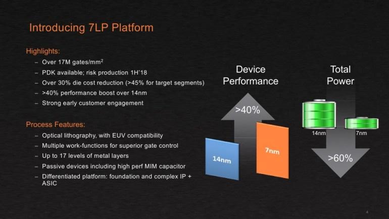 AMD будет выпускать 7-нм продукты на заводах TSMC