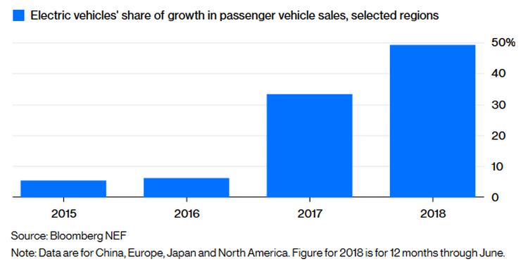 """Bloomberg: Чтобы продать первый миллион электромобилей, понадобилось 5 лет. Второй миллион """"разлетелся"""" всего за 6 месяцев"""