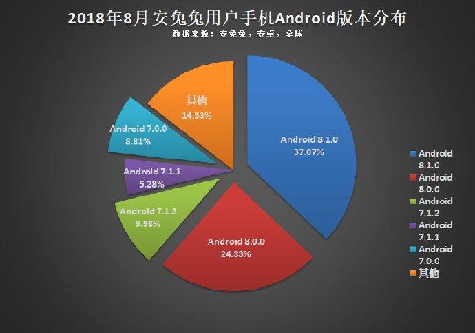 Портрет самого распространенного Android-смартфона по версии AnTuTu